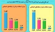 اینفوگرافیک | زنان ایرانی از کدام شبکه اجتماعی بیشتر استفاده میکنند؟