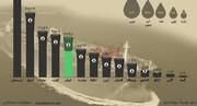 اینفوگرافیک | مقایسه تولید نفت ایران و کشورهای عضو اوپک