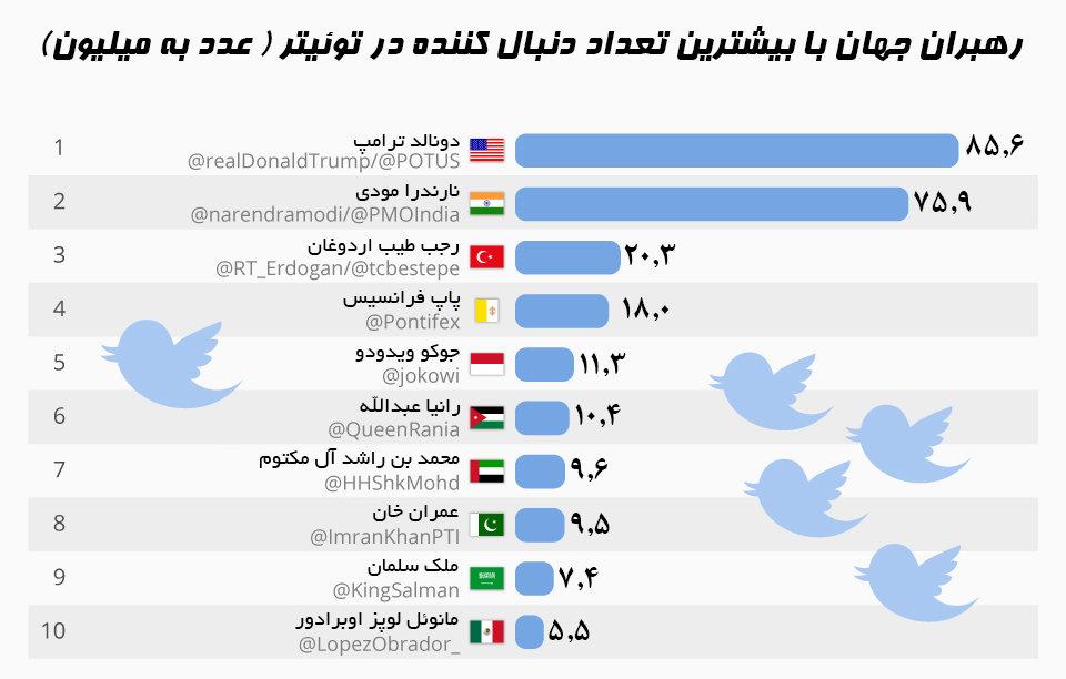 اینفوگرافیک | کدام رهبران دنیا بیشترین دنبالکننده را در توئیتر دارند