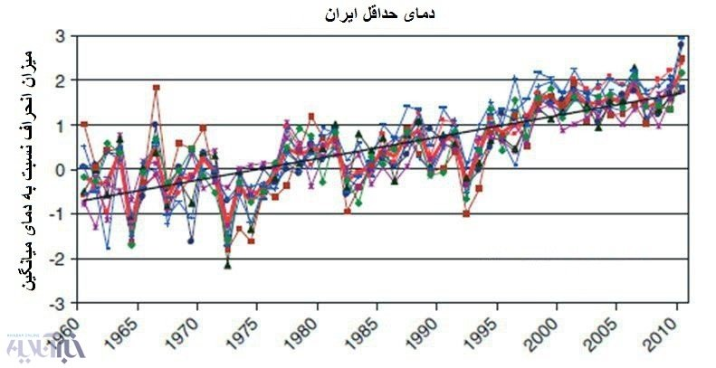 سازمان هواشناسی,گرمایش جهانی