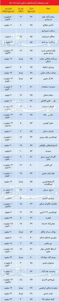 پایگاه خبری آرمان اقتصادی 5188181 قیمت آپارتمانهای زیر ۱۵ سال در مناطق مختلف تهران