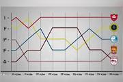 فیلم | آماری دیدنی از کورس صدرنشینی در لیگ هجدهم