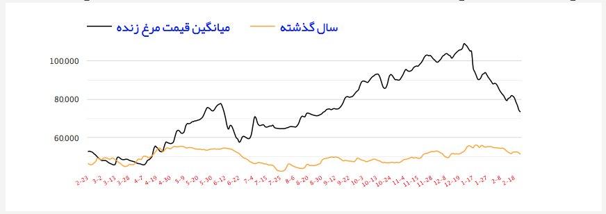 نمودار قیمت مرغ زنده