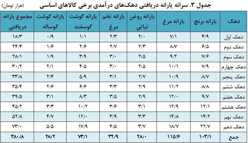 پایگاه خبری آرمان اقتصادی 5191837 یارانۀ پولدارترینها ۴ برابر یارانۀ فقیرترینها در ایران