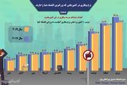 اینفوگرافیک |نرخ بیکاری در بزرگترین اقتصادهای دنیا چقدر است؟