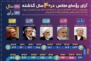 اینفوگرافیک | روسایمجلس در ۴۰ سال گذشته چقدر رای داشتند؟