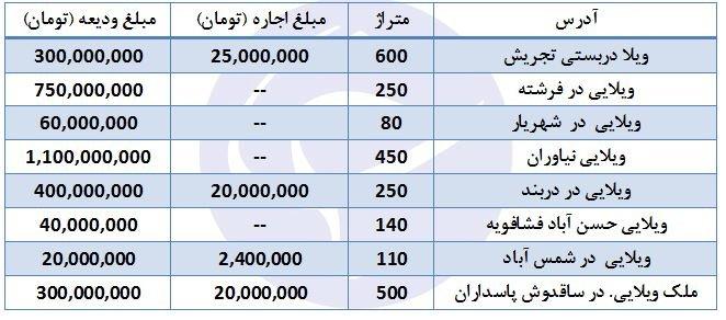 اجاره ویلا در برخی مناطق تهران+ قیمت