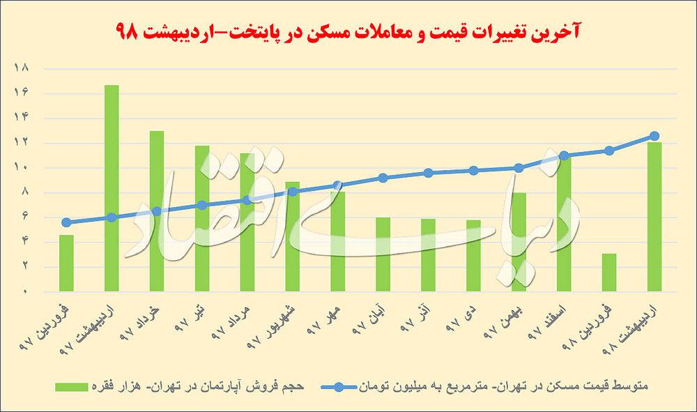پایگاه خبری آرمان اقتصادی 5201068 چرا قیمت  مسکن در اردیبهشت غیرقابل کنترل شد؟
