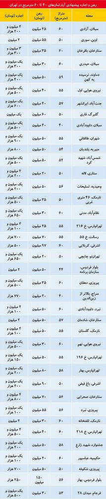 پایگاه خبری آرمان اقتصادی 5201071 قیمت اجاره آپارتمانهای نقلی در تهران/جدول