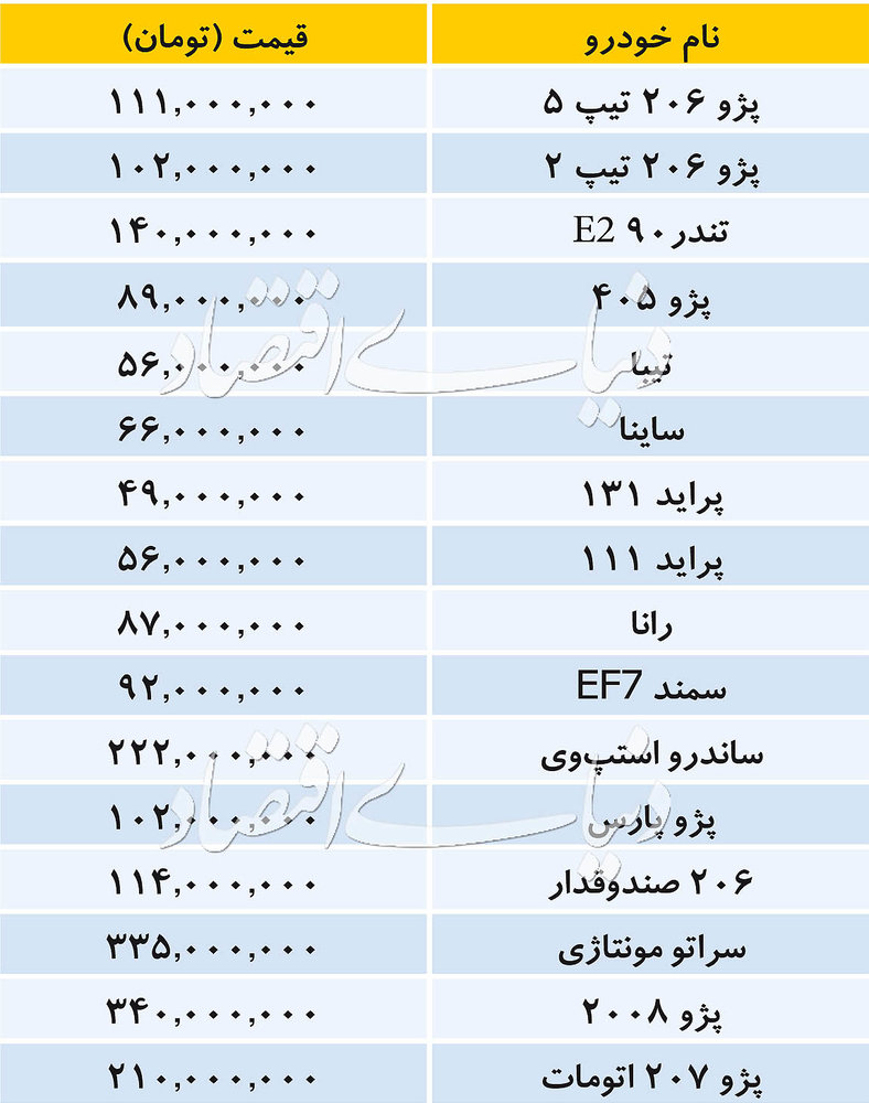 پایگاه خبری آرمان اقتصادی 5202296 تازه ترین قیمت خودروهای داخلی/ پژوپارس 102میلیون