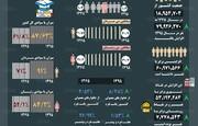 اینفوگرافیک  آمار تغییرات جمعیتی ایران از سال ۳۵ تا ۹۵