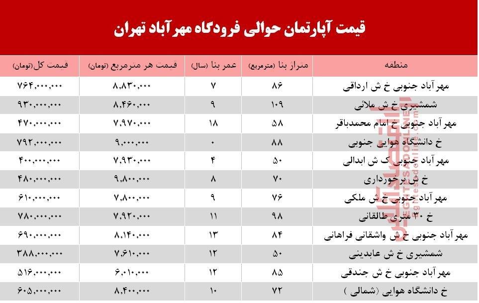 قیمت آپارتمان حوالی فرودگاه مهرآباد