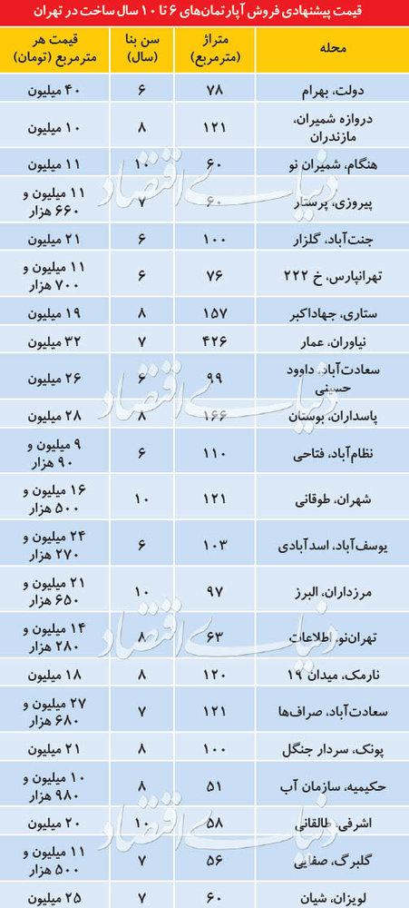 پایگاه خبری آرمان اقتصادی 5205782 قیمت خانههای ۶ تا ۱۰ ساله در مناطق مختلف تهران
