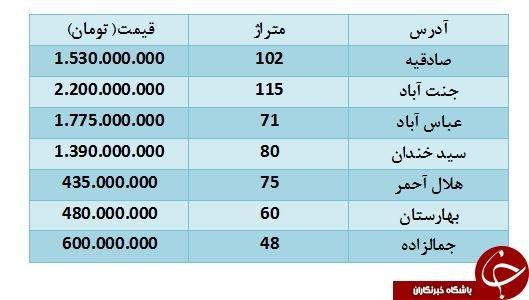 مظنه قیمت آپارتمان در تهران چقدر است؟