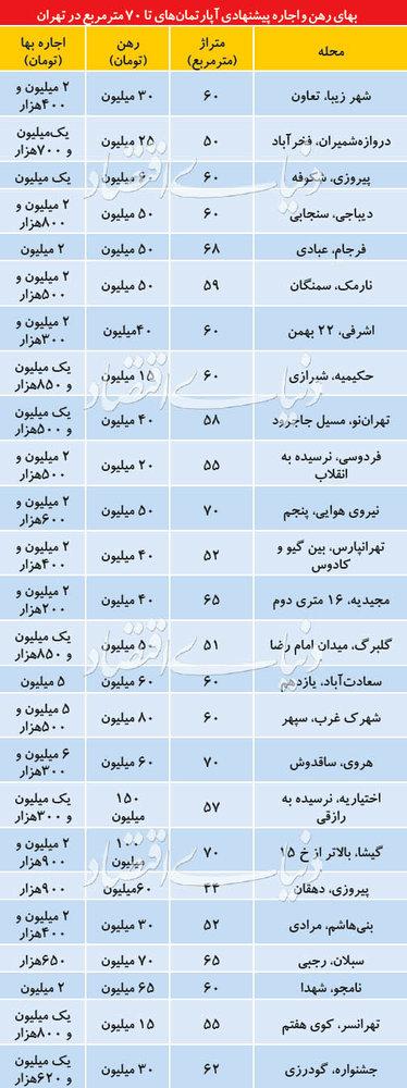 تازهترین قیمت رهن و اجاره آپارتمانهای کوچک در تهران