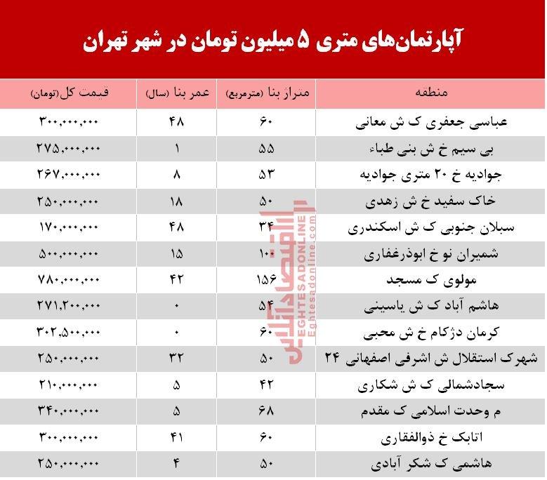 پایگاه خبری آرمان اقتصادی 5209664 کدام مناطق تهران آپارتمان ارزان است؟ + جزییات