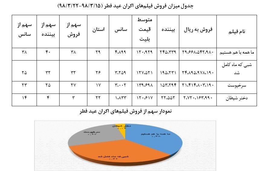 گزارش اکران فیلمهای عید فطر از سوی سازمان سینمایی اعلام شد/ «ما همه با هم هستیم» در صدر جدول فروش