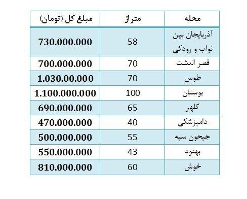بازار خرید و فروش مسکن در محدوده آذربایجان