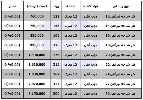 قیمت تیرآهن در بازار محصولات فولادی