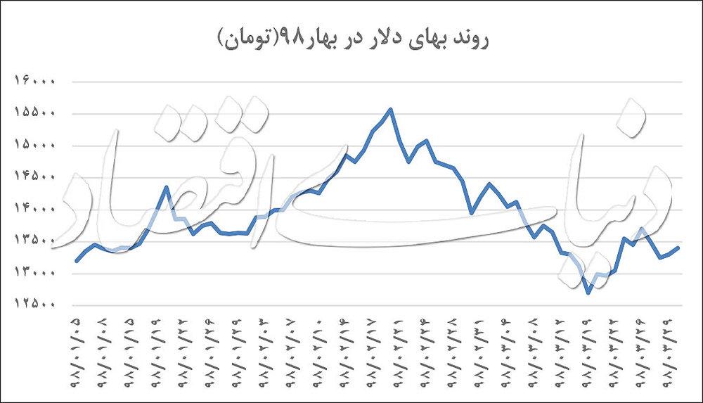 قیمت دلار در بهار