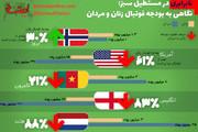 اینفوگرافیک   اختلاف بودجه فوتبال زنان و مردان