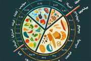 اینفوگرافیک | کشورهایی که بیشترین پول را برای غذا میدهند