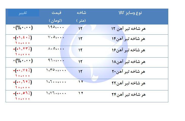 قیمت تیر آهن در بازار چند ؟ + جدول