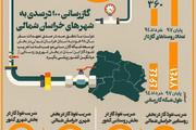 اینفوگرافیک   دستاوردهای دولت دوازدهم در خراسان شمالی