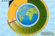 اینفوگرافیک | پرجمعیتترین کشورهای جهان کدامند؟