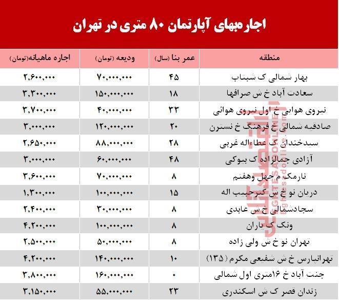 آخرین قیمتهای اجاره مسکن ۸۰ متری در تهران - 2