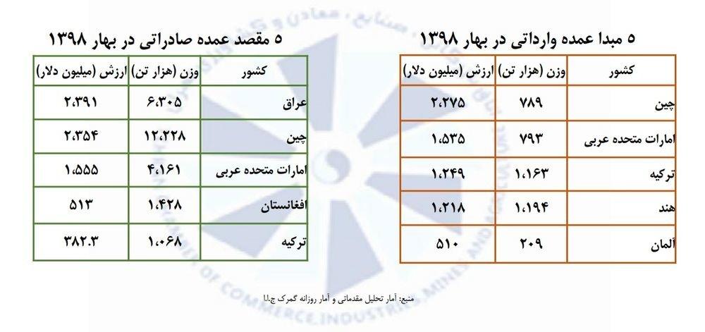 شرکای تجاری ایران در دوران تحریمها چه کشورهایی هستند؟