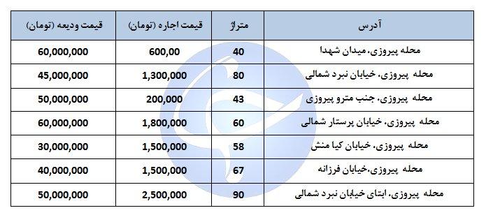 مظنه اجاره یک واحد مسکونی در منطقه پیروزی چند؟ + جدول