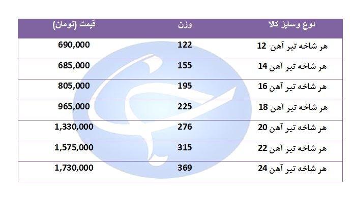 تیر آهن در بازار چند؟ + قیمت