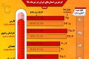 اینفوگرافیک | گرمترین استانهای ایران در تیرماه