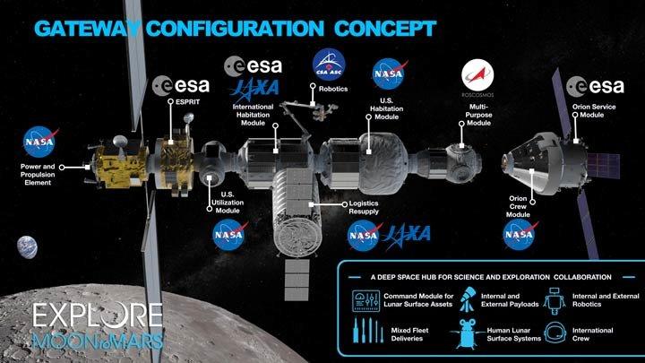 نمای کلی از سکوی مداری ماه- دروازه