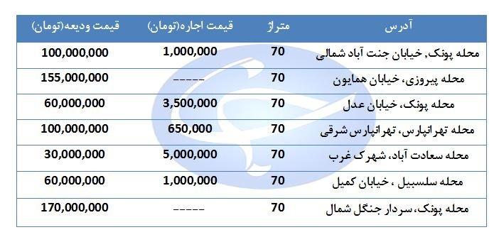 اجاره یک واحد مسکونی ۷۰ متری در مناطق مختلف تهران چقدر هزینه دارد؟ + قیمت