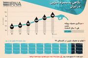 اینفوگرافیک | مصرف بنزین مردم ایران در ۶ سال گذشته