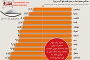 اینفوگرافیک | ایرانیها بیشترین مصرف کننده نمک در جهان