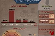 اینفوگرافیک | آمارهایی از اسرای جنگ که شاید ندانید