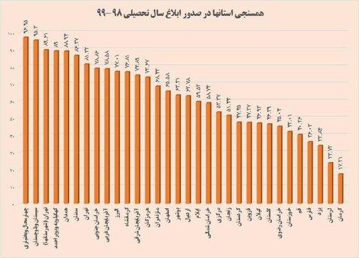 کسب رتبه اول کشوری توسط اموزش وپرورش استان چهارمحال وبختیاری