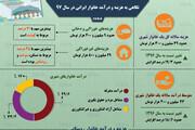 اینفوگرافیک |درآمد و هزینههای خانوادههای ایرانی در سال ۹۷