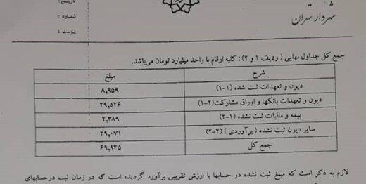 انتشار سیاهه بدهی ۶۹ هزار میلیاردی شهرداری تهران؛ سند