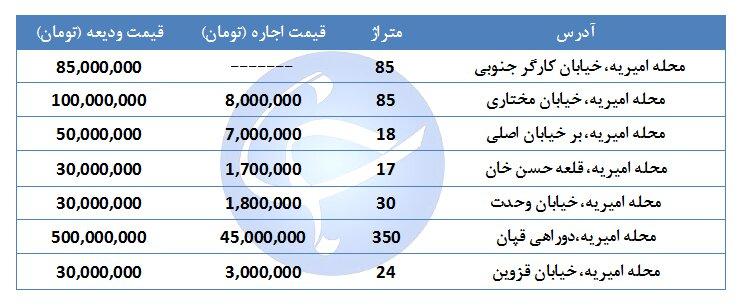 مظنه اجاره یک واحد تجاری و ائ ۷۰ متری در مناطق مختلف تهران چقدر است؟ + جدول