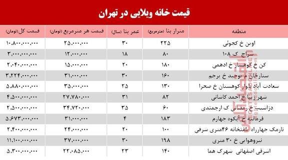 پایگاه خبری آرمان اقتصادی 5256113 خانههای ویلایی تهران چند؟