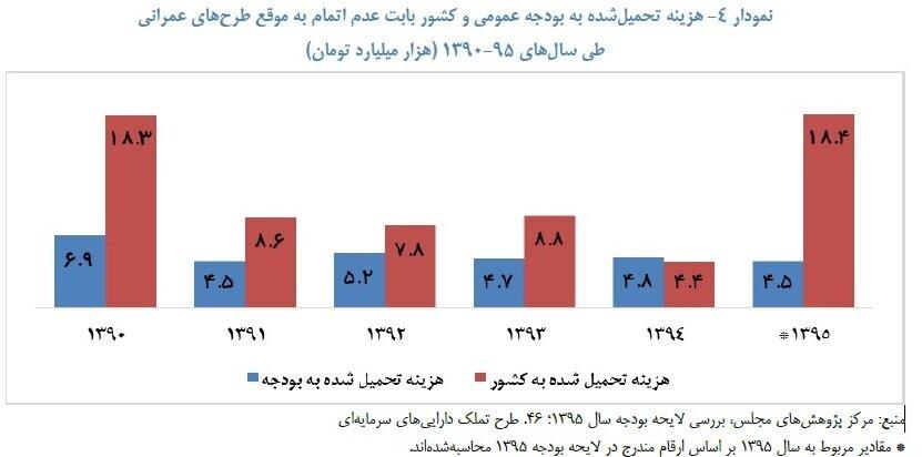 پایگاه خبری آرمان اقتصادی 5259002 چرا پروژههای ملی اینقدر در ایران طول میکشند؟