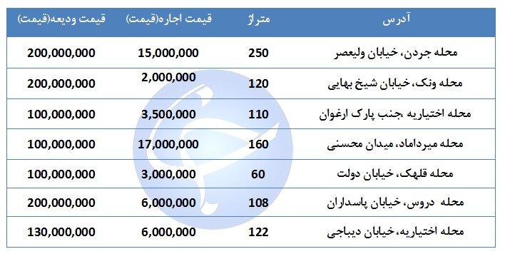 بهای اجاره یک واحد مسکونی در منطقه ۳ تهران چقدر است؟ + جدول