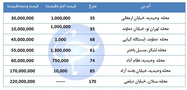 بهای اجاره یک واحد مسکونی در منطقه ۷ تهران چقدر است؟ + جدول