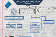 اینفوگرافیک | آمارهایی از دانشآموزان و مدارس در ایران