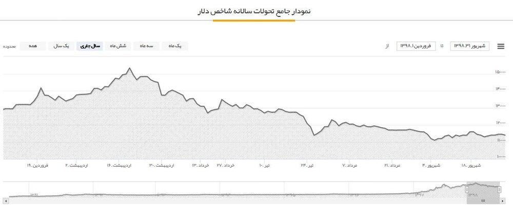 پایگاه خبری آرمان اقتصادی 5265402 نگاهی به سود و زیان بازارهای مختلف در 6ماهه اول سال؛ سرمایهگذاران طلا ضرر کردند؟!