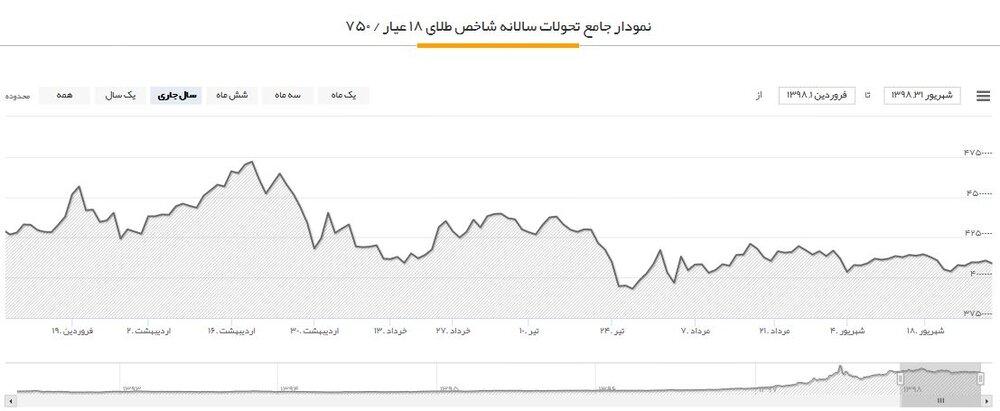 پایگاه خبری آرمان اقتصادی 5265403 نگاهی به سود و زیان بازارهای مختلف در 6ماهه اول سال؛ سرمایهگذاران طلا ضرر کردند؟!
